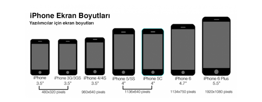 Image Result For Iphone  Dimensions